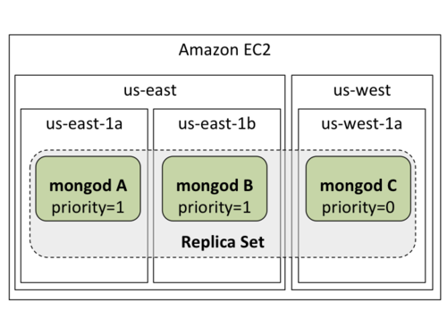 MongoDB on EC2