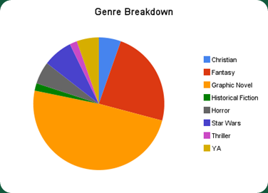 genre_breakdown
