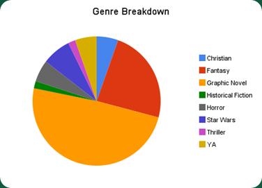 genre_breakdown