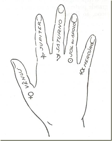 Significado astrológico dos dedos da mão