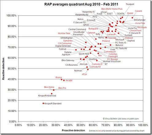 RAP-quadrant-Aug10-Feb11-600