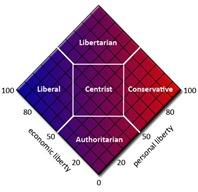 Spectrum-Political
