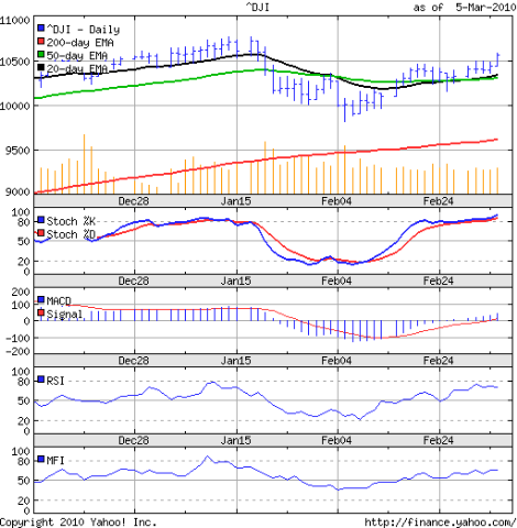 Dow_Mar0510