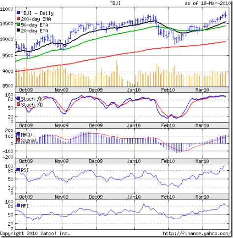 Dow_Mar1910