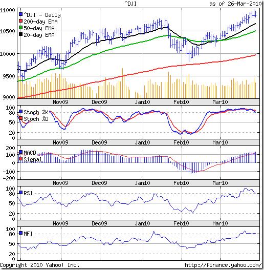 Dow_Mar2610
