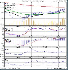 Dow_May0809