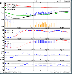 Dow_May2209