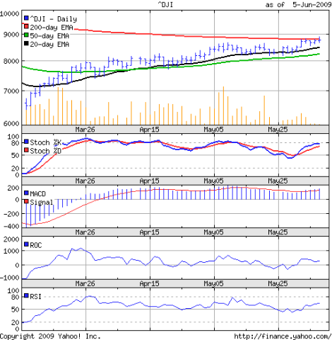 Dow_Jun0509