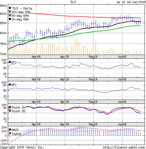Dow_Jun1909