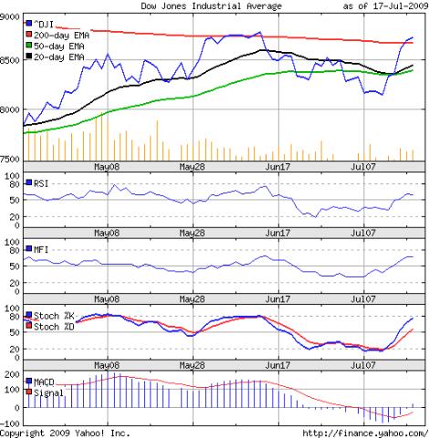 Dow_Jul1709