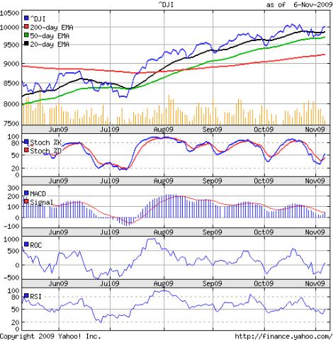 Dow_Nov0609