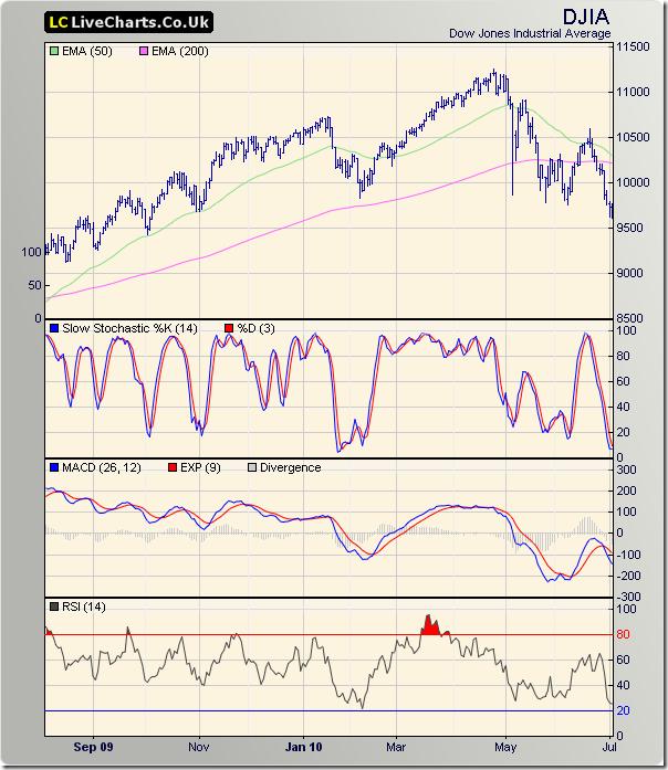 Dow_Jul0210