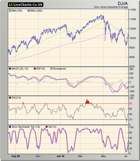 Dow_Jul0910