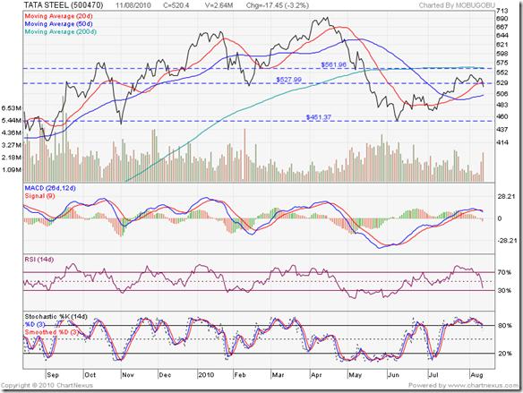 Tata Steel_Aug1109
