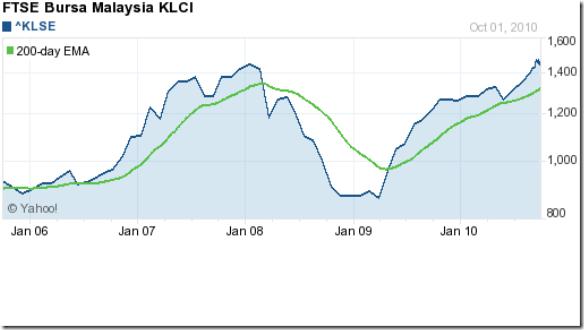 Malaysia KLCI