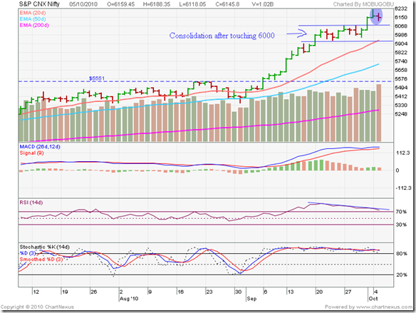 Nifty_Oct0510_3m