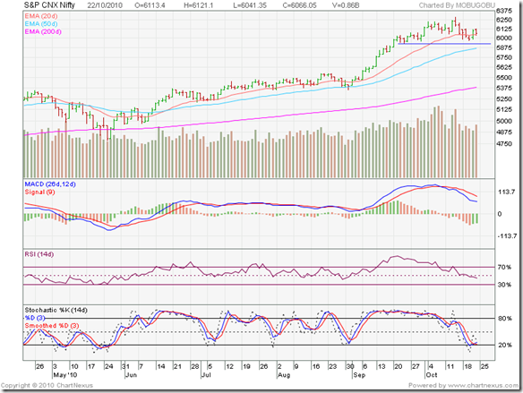 Nifty_Oct2210_6m