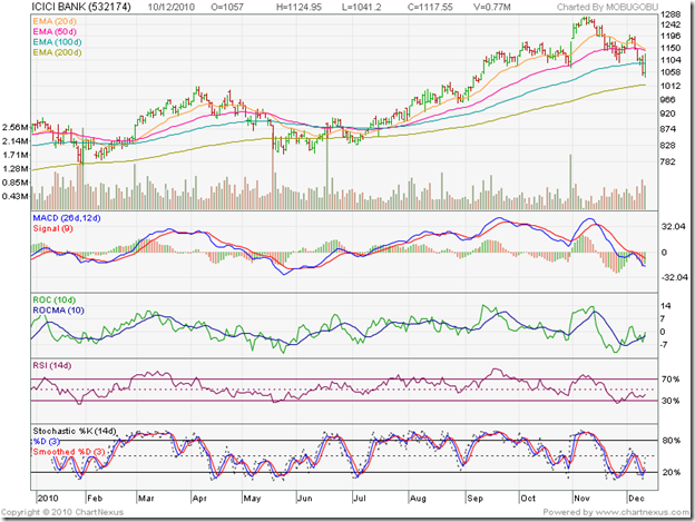 ICICI Bank_Dec1010
