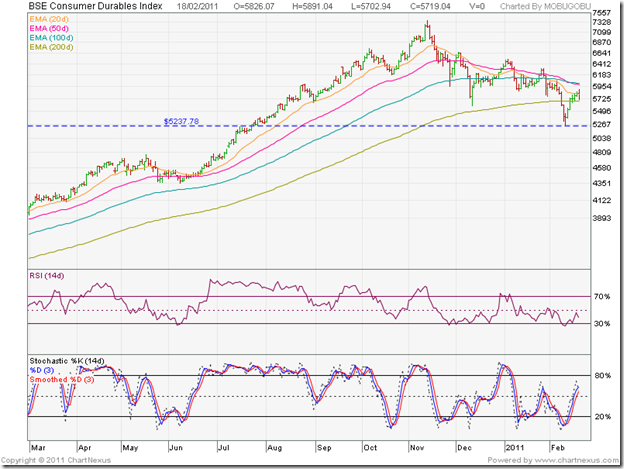 BSE Consumer Durables Index