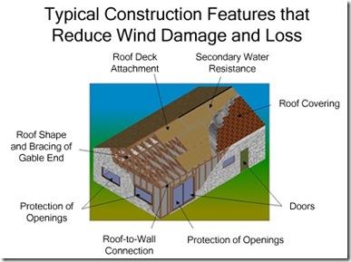 Wind Mitigation Diagram for Insurance Savings Calculator