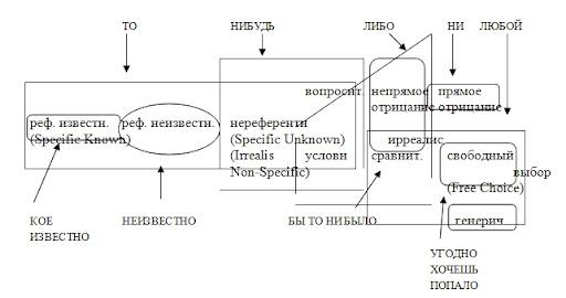 Семантическая карта русских