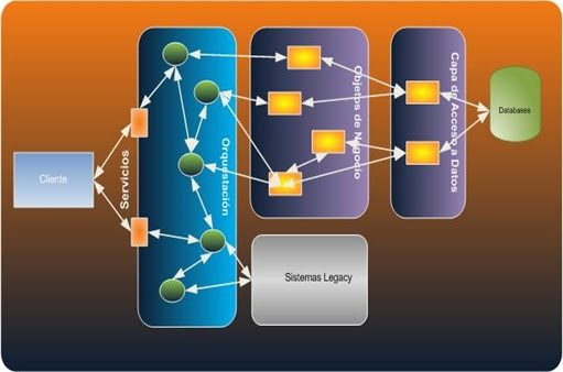 Icomparable qu es soa service oriented architecture for Arquitectura orientada a servicios