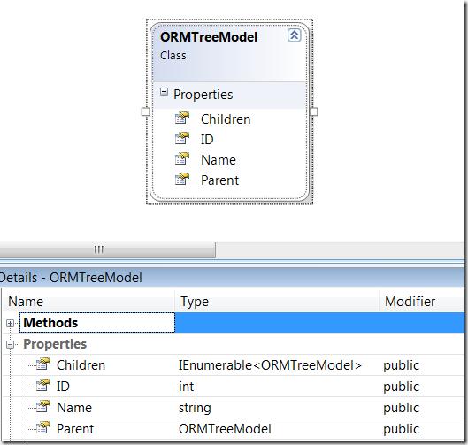 Скриншот: Диаграмма классов для ORMTreeModel
