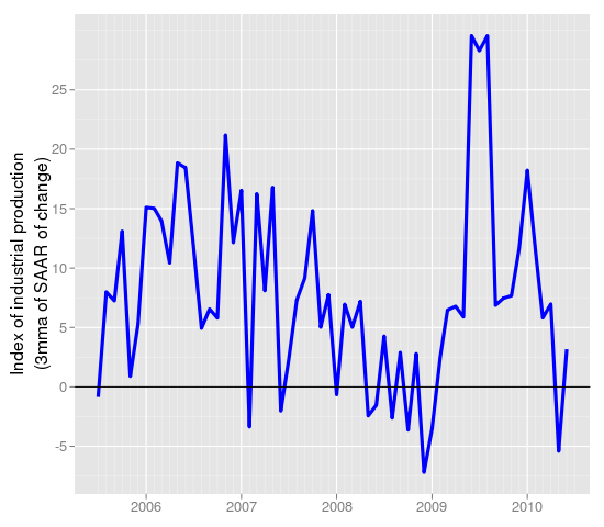 IIP (Seasonally Adjusted) from cycle.in