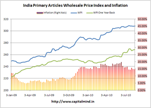 India Primary Articles Inflation at 14.75%