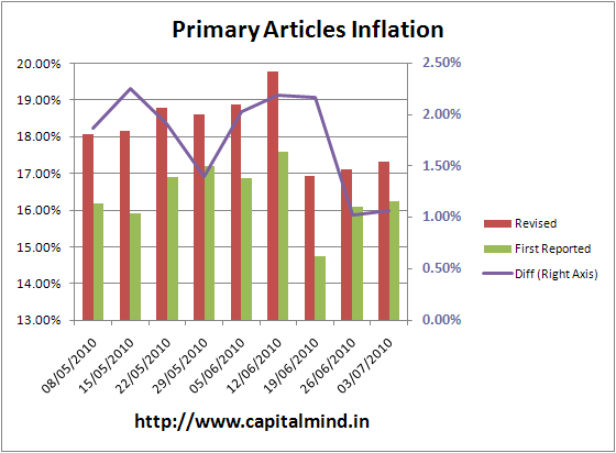 India primary articles inflation, Revision Differences