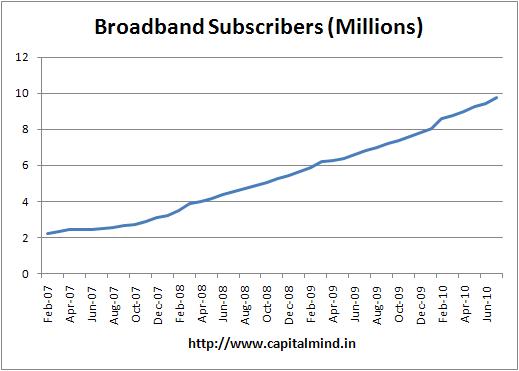 India broadband subscribers