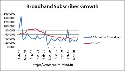 India broadband subscriber growth
