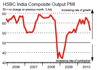Markit PMI for India