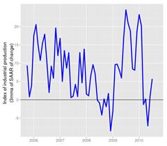 IIP: Seasonally adjusted