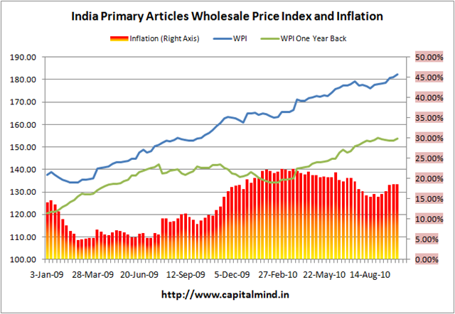 Primary Articles Inflation, India