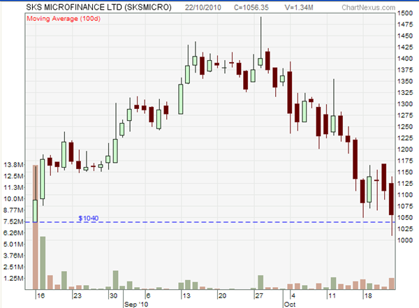 SKS Microfinance Chart