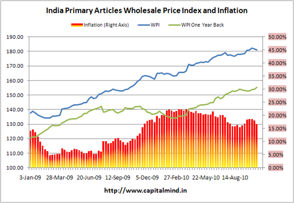 Primary Articles Inflation at 16.62%