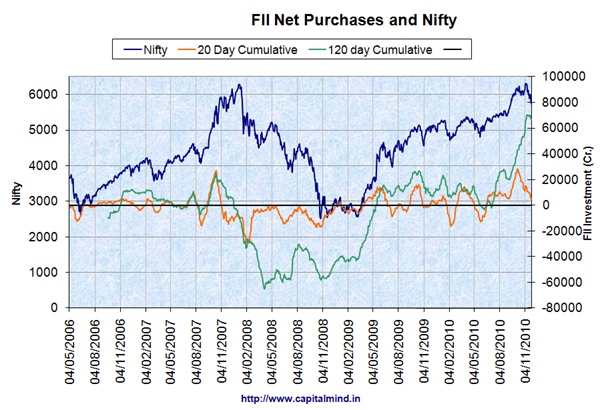 FII Net Purchases and Nifty