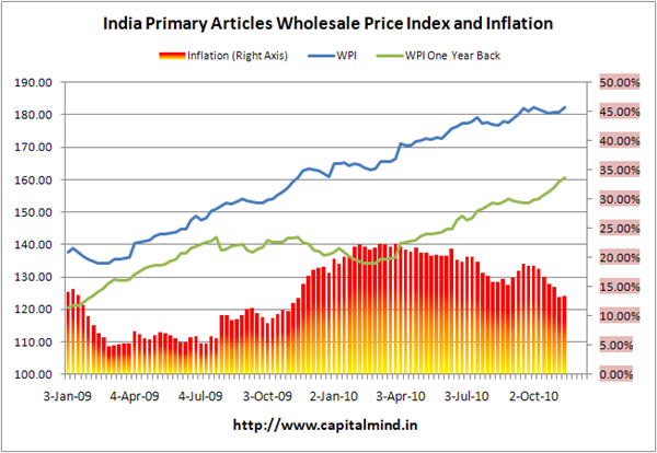 Primary Articles Inflation at 18.31%