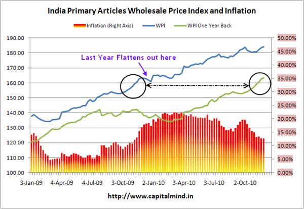 India WPI at 12.66%