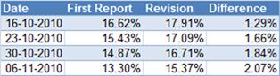 WPI Revisions