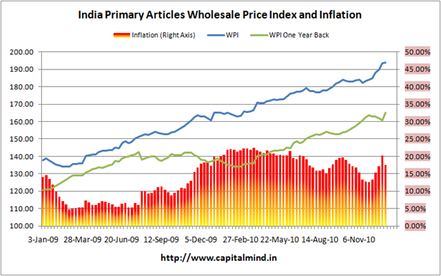 Primary Articles Inflation Chart