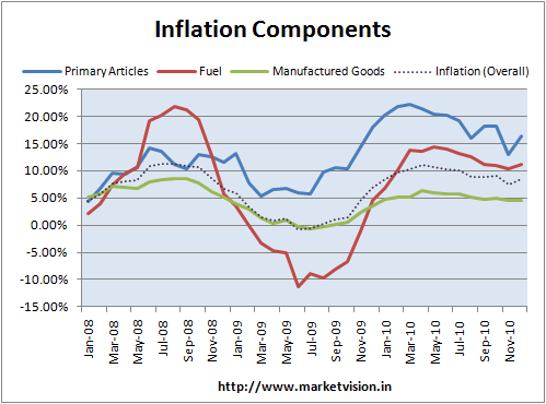 Inflation Components