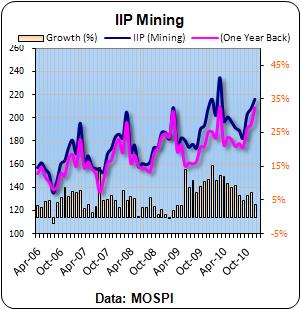 IIP Mining