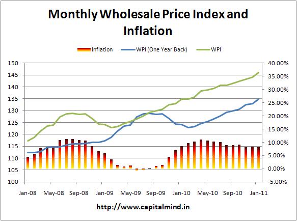 Monthly Jan WPI at 8.23%