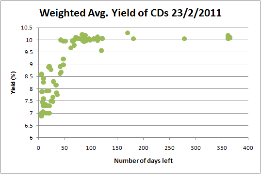CD Yield Chart