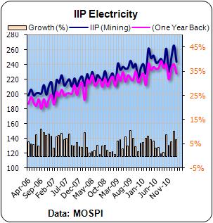 IIP Feb Electricity