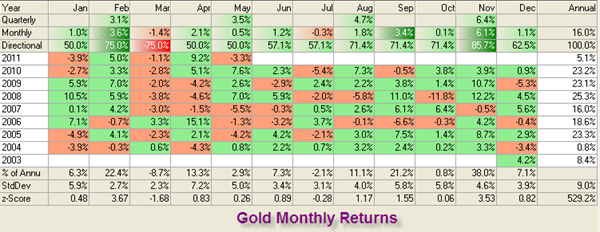 Gold Returns By Prakash Kamath