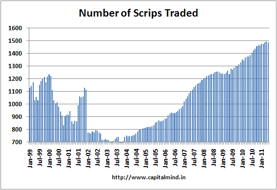 Number of Scrips Traded