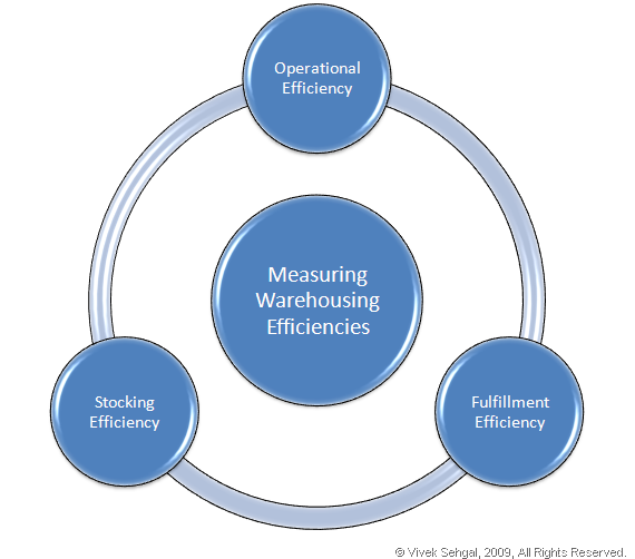 Measuring Warehousing Efficiencies